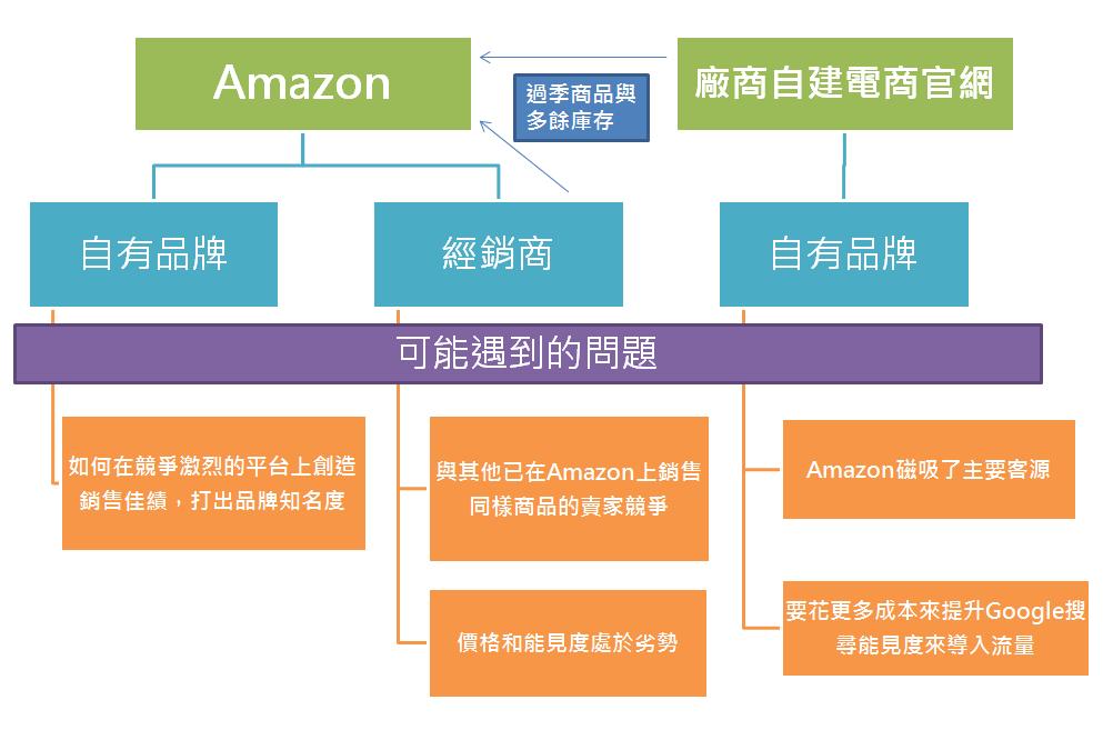 Amazon 問題
