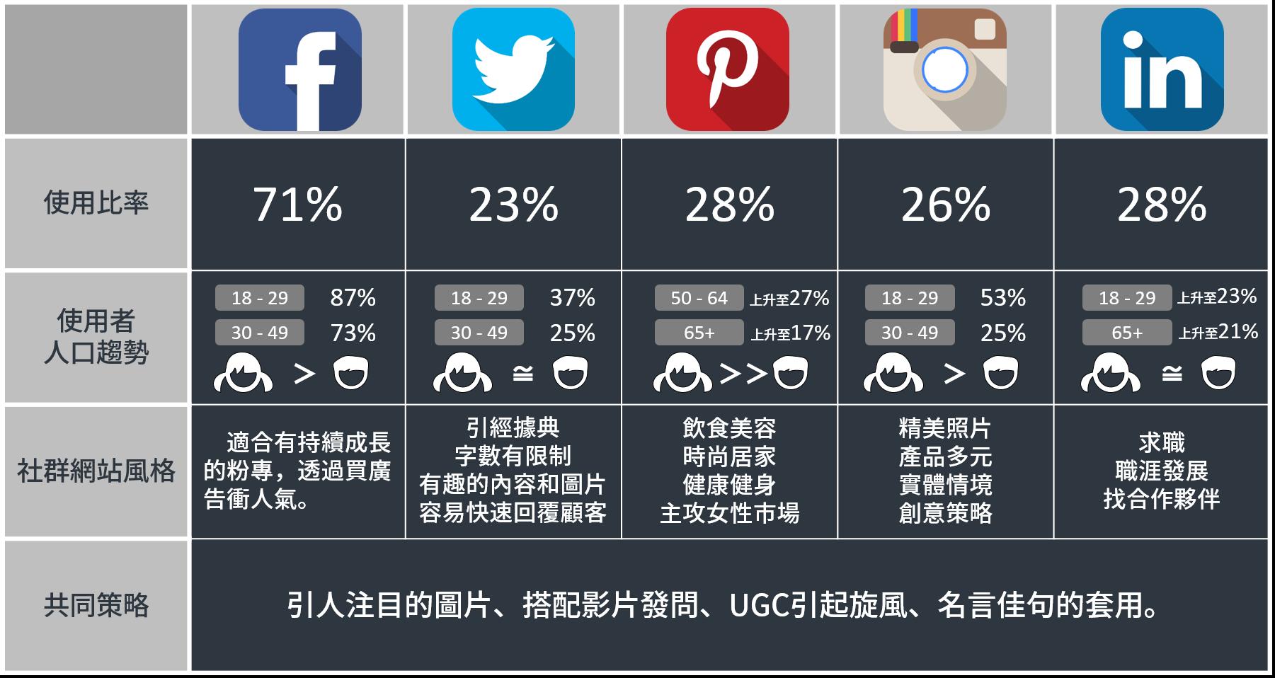 社群平台比較資訊圖表