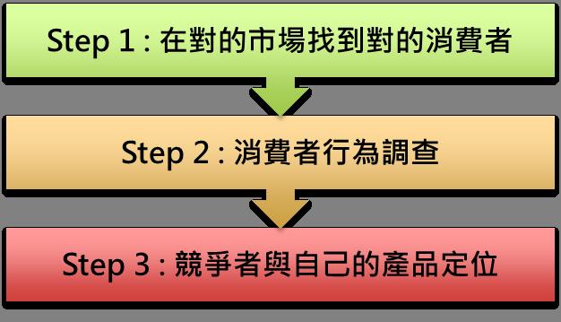 Step_I