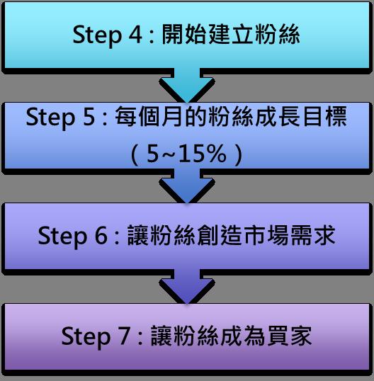 Step_II