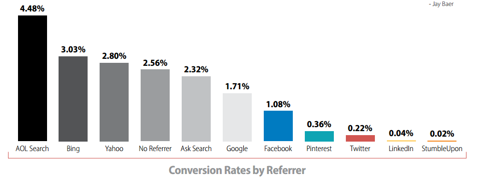 Conversion rate by different channels
