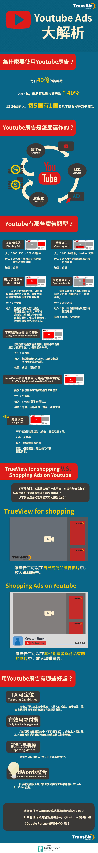 Youtube廣告入門Infographic
