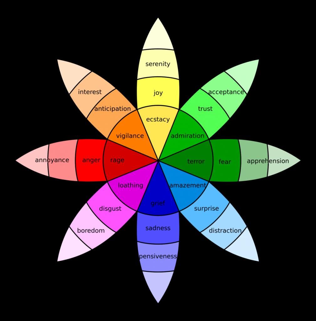 顏色知覺圖