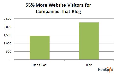 SEO優化,部落格內容行銷