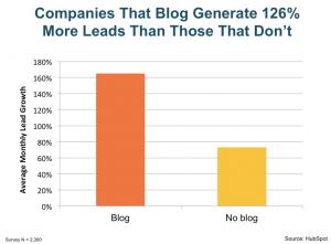 Blog_generate Lead