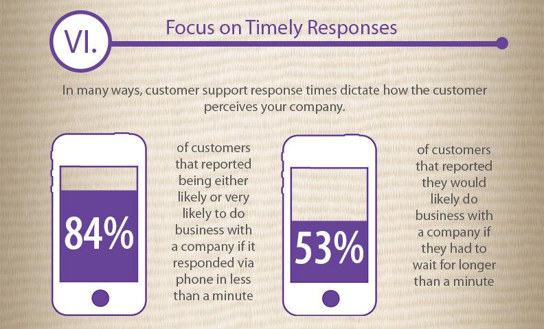 4%的顧客選擇向1分鐘內回覆的店家購買