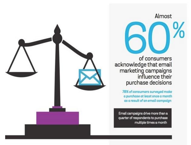 六成人认为email影响购物决策