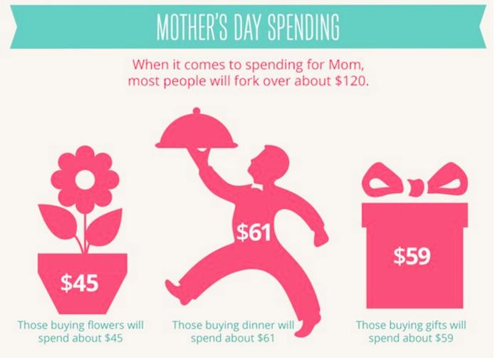 母親節的願付價格