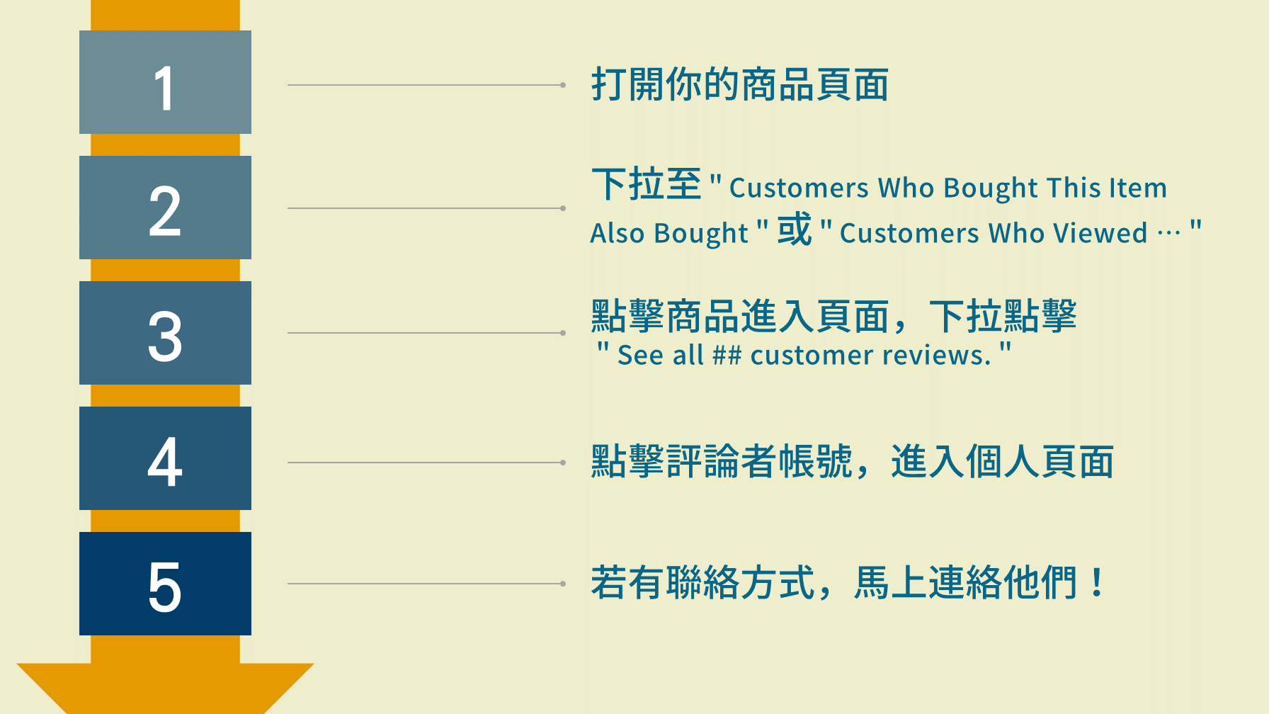 找出在其他商品留下評論的顧客的步驟