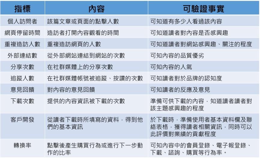 林博文內容行銷解析│網路行銷剖析林博文 內容行銷可提供的資訊
