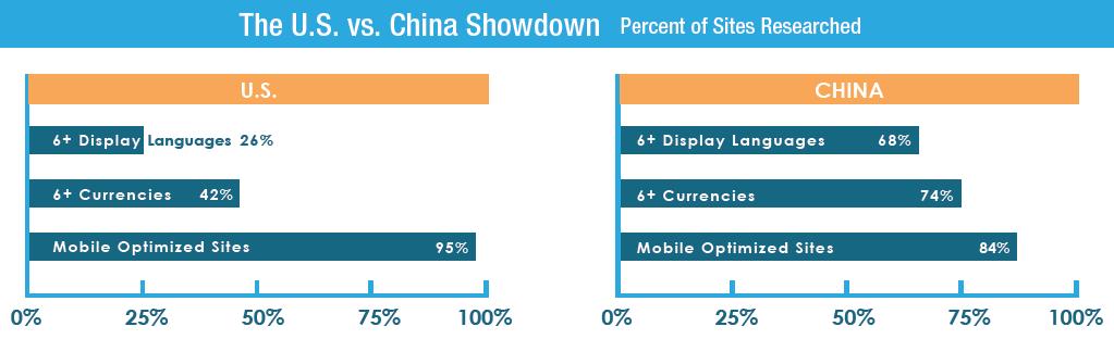 6_美國中國跨境電商平台優化項目評比