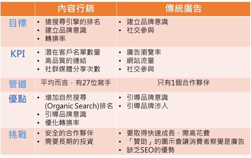 林博文內容行銷解析│網路行銷剖析林博文