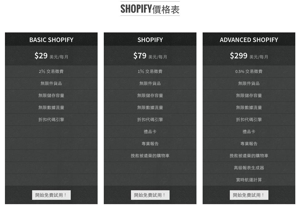 Shopify價錢