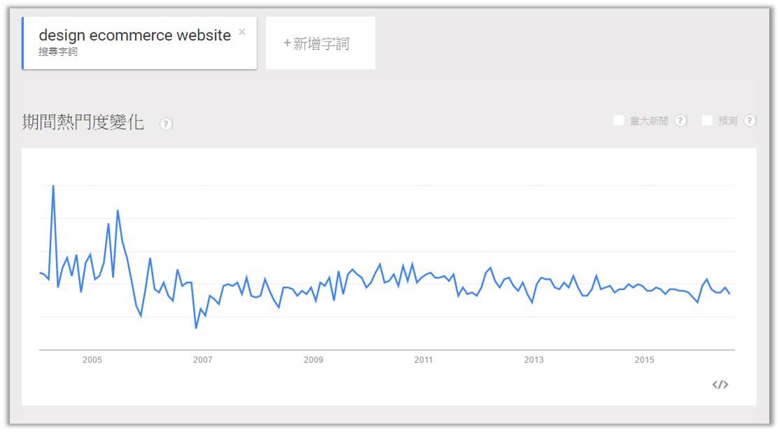 運用Google Trend來分析你希望研究的主題