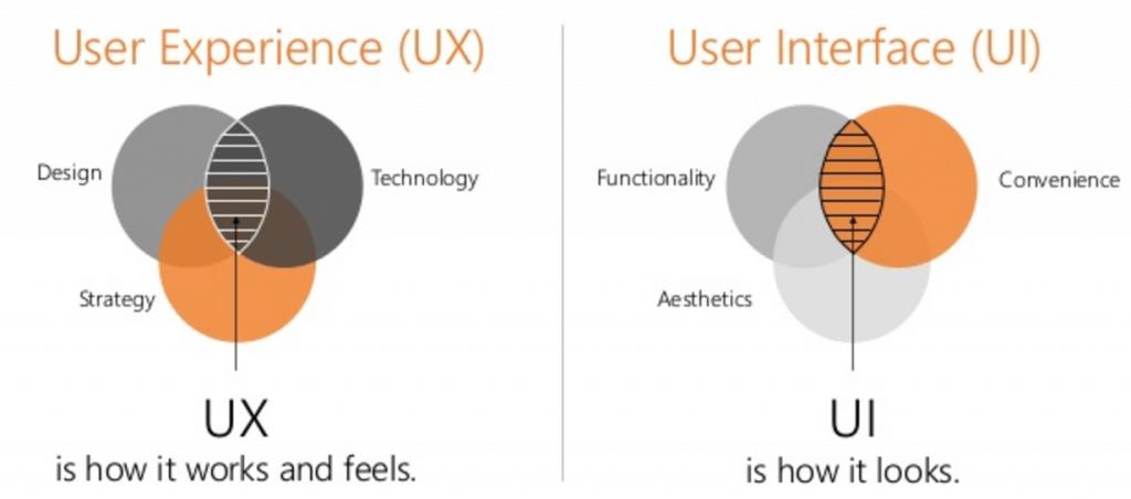 Ui Ux設計是什麼用9個提高網站轉換率的方法告訴你 Part 1 Tt數位
