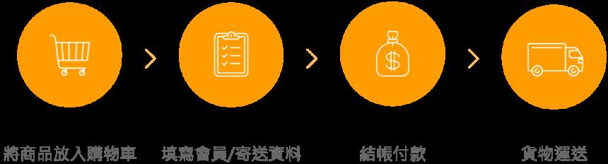 电子商务平台种类有哪些?B2B B2C C2C的思考关键和成功要素