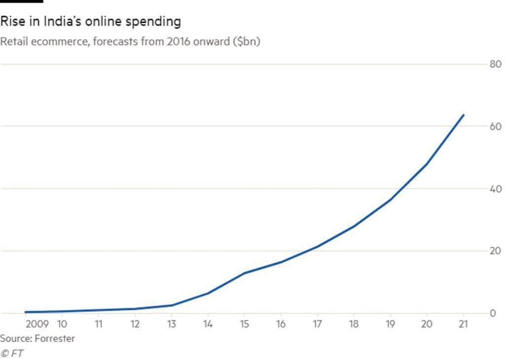 India-online-spending