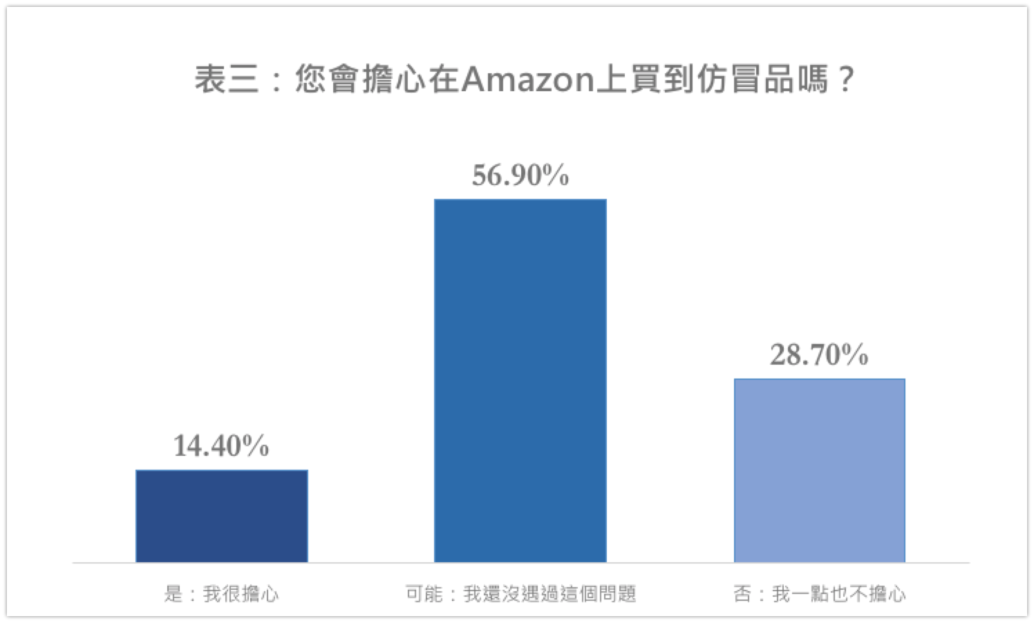 你會擔心在Amazon上買到仿冒品嗎