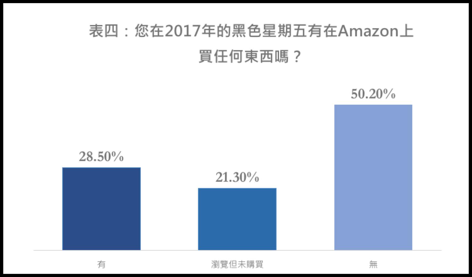 在2017年的黑色星期物是否有在Amazon上購物