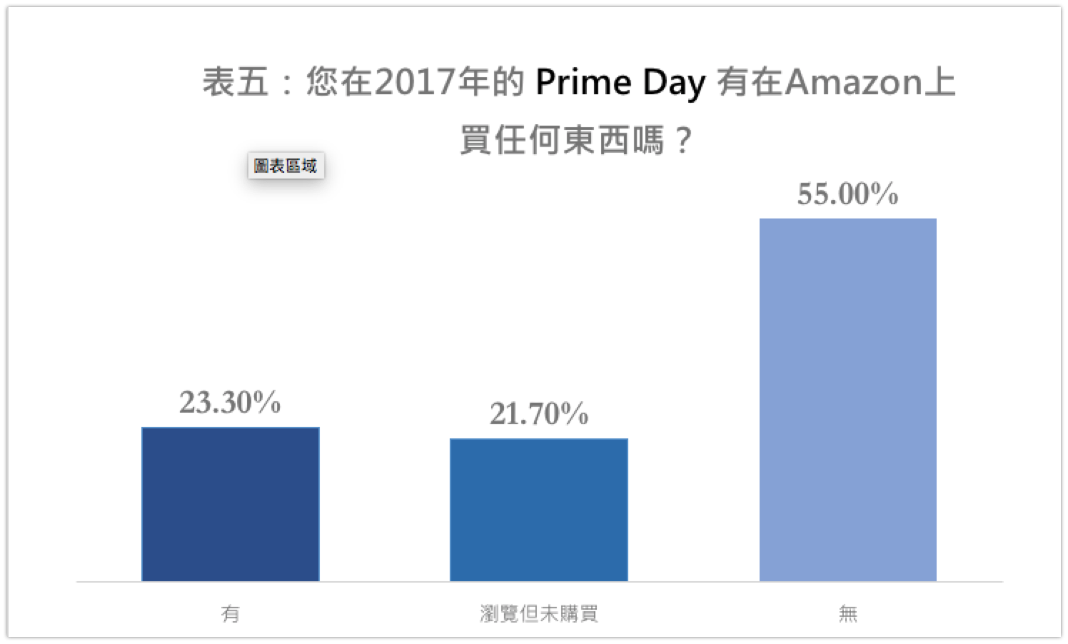2017 Primeday是否在Amazon上購物