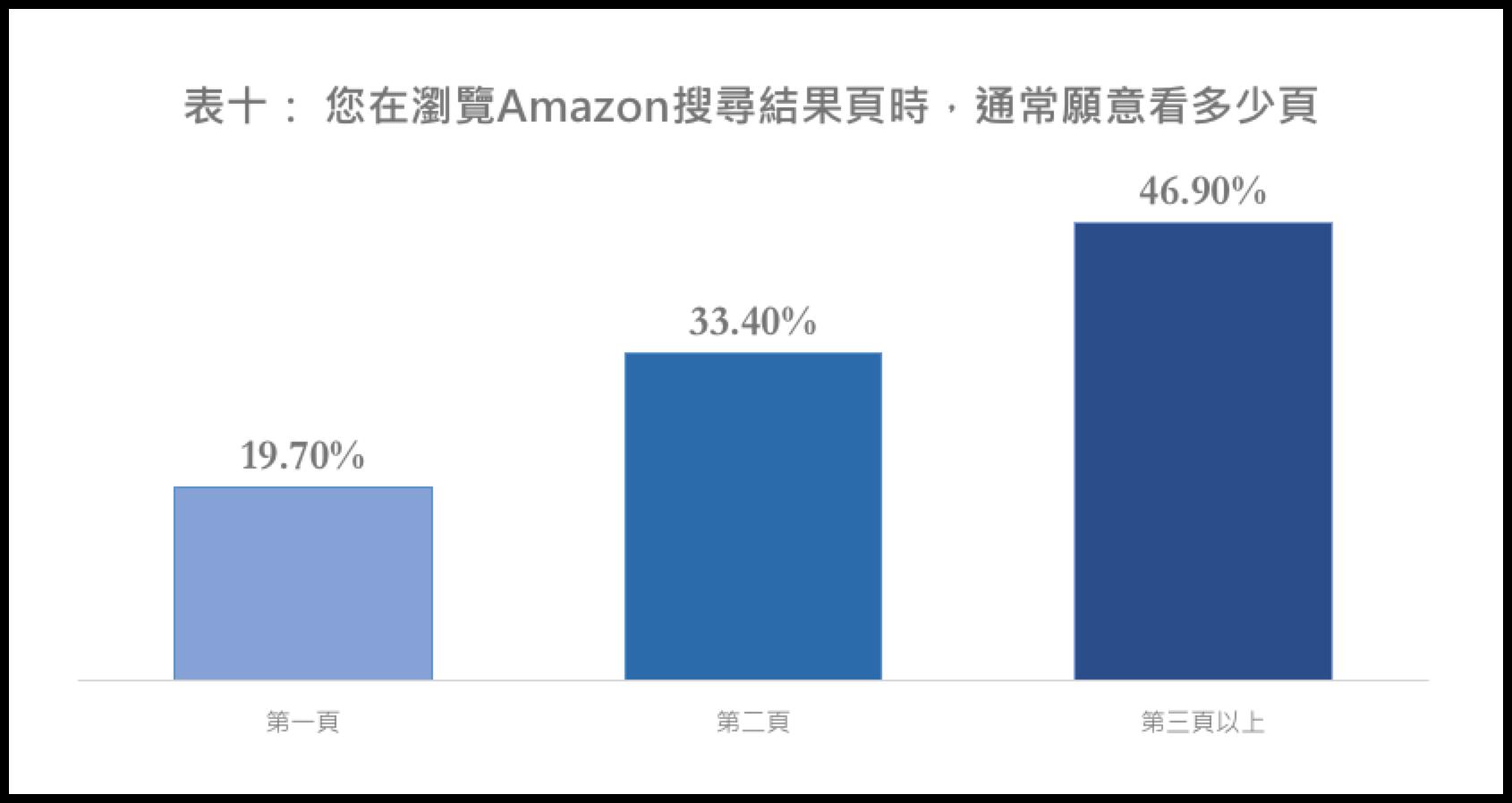瀏覽Amazon搜尋結果,最多的頁數上限