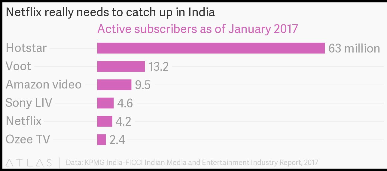 Netflix vs Amazon Video-India