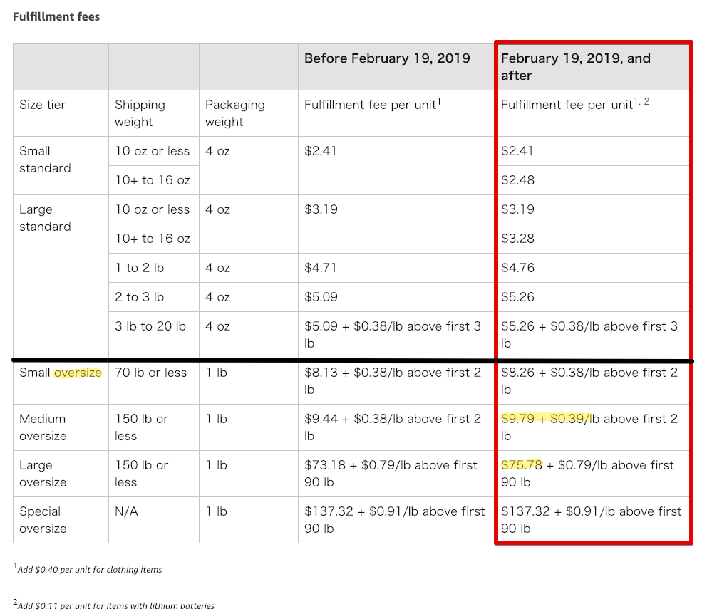 2019亚马逊FBA物流费多少钱?全球市场物流配送需求