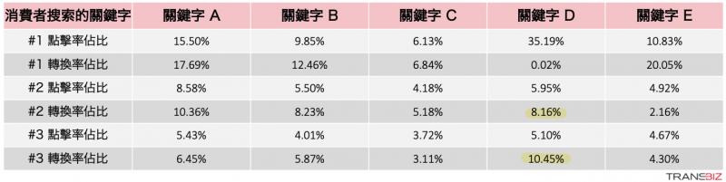 Amazon Brand Analytics 關鍵字排名前三名的點擊率佔比與轉換率佔比