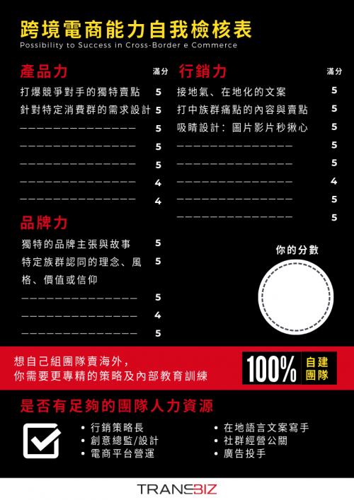 跨境電商能力自我檢核表(Demo)
