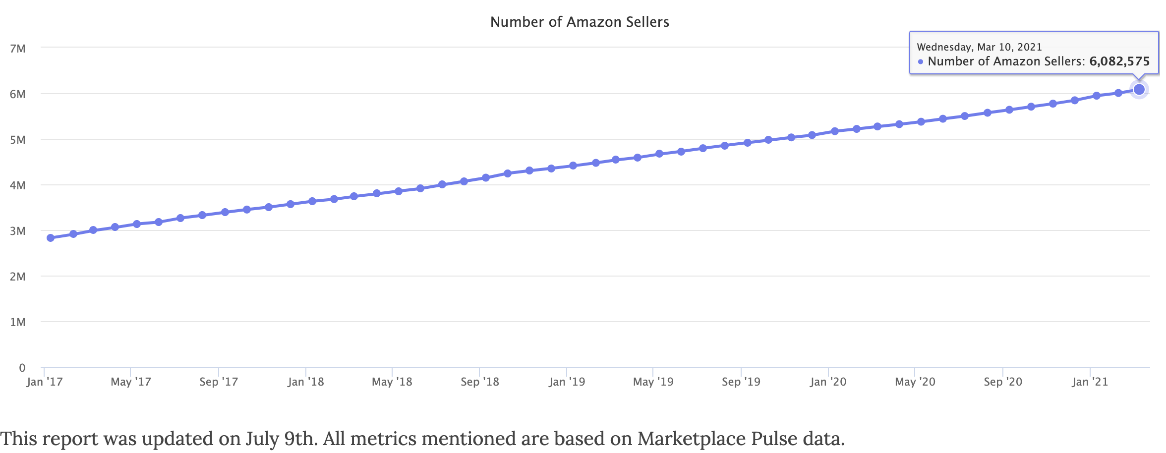 Numbers of Sellers on Amazon in 2021 March, from Marketplace Pulse