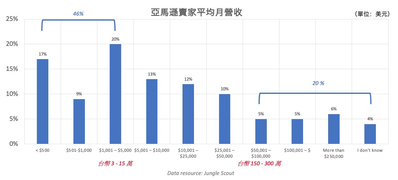 亞馬遜賣家平均月營收(美元)