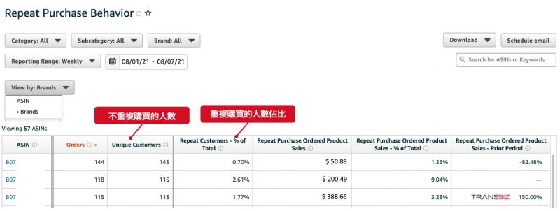 Amazon品牌分析數據ABA - 消費者的重複購買行為