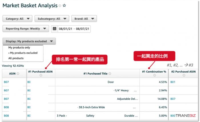 Amazon品牌分析數據ABA - 消費者還買什麼