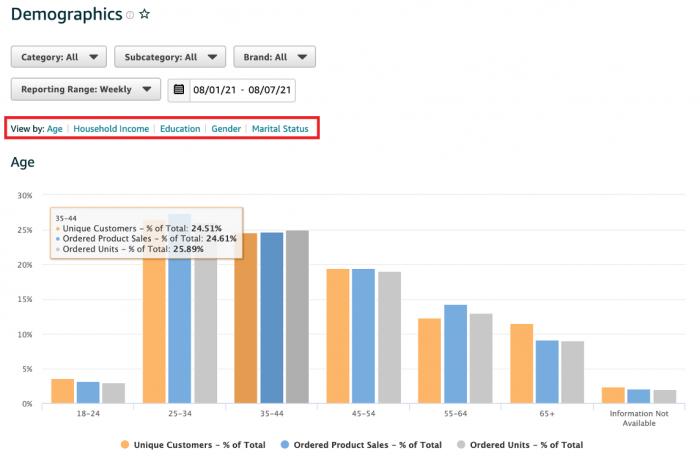 Amazon品牌分析數據ABA - 人口統計變數